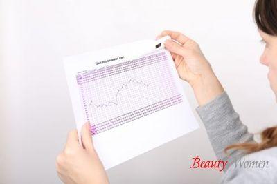 Графік базальної температури при вагітності