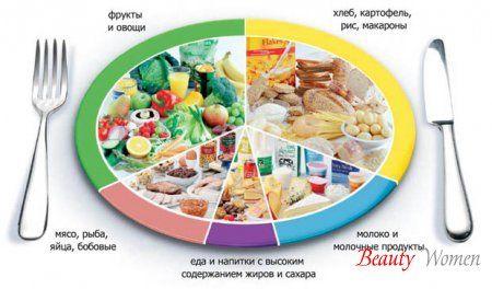 Піраміда харчування. Збалансоване здорове харчування для вас. Основи збалансованого харчування