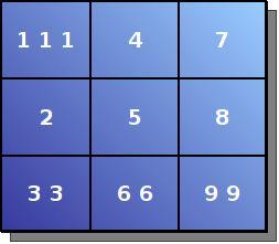 Таблиця пифагора за датою народження: значення чисел